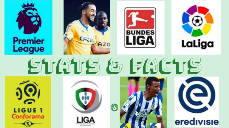 Stats & Facts: Statistiche Fatti maggiori campionati europei di calcio